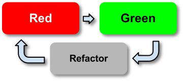 Red -> Green -> Refactor