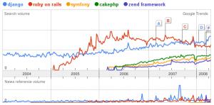 Google Trends for Frameworks